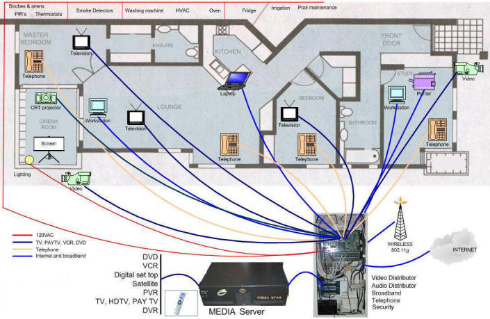 Home Media Wiring Box - DATA WIRING DIAGRAM •